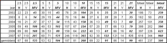 Aantal deelnemers Vechtloop 2007
