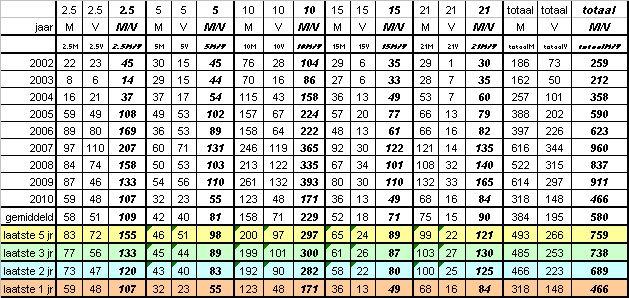 Aantal deelnemers Vechtloop 2010